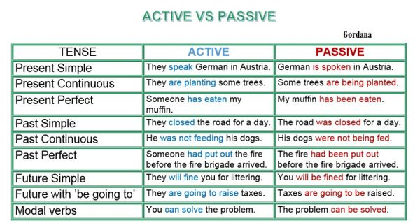 Một số ví dụ về câu bị động với các thì tiếng Anh.