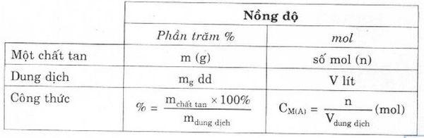 cong thuc tinh nong do mol 05