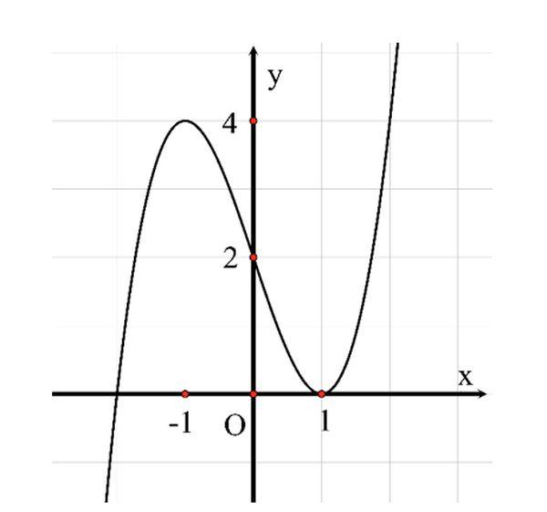 Cực trị hàm số là một mảng kiến thức khá quan trọng của hàm số