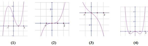 Cực trị của hàm số là điểm có giá trị lớn nhất và giá trị nhỏ nhất so với xung quanh mà hàm số có thể đạt được