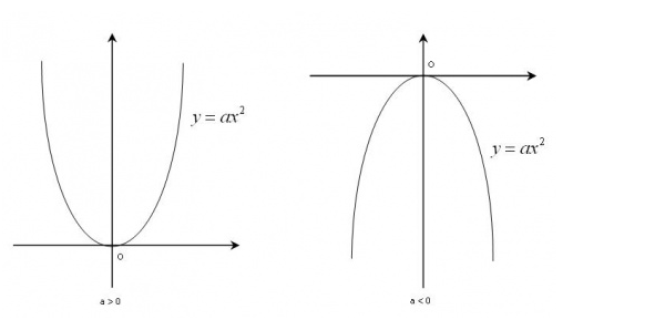 Parabol có tọa độ đỉnh O(0;0)