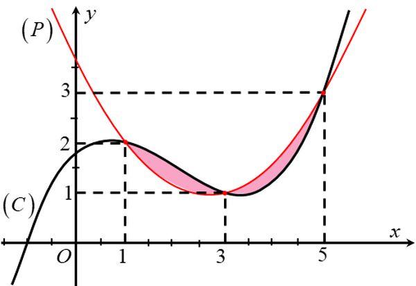 Đồ thi parabol khi thể hiện trên hệ trục tọa độ