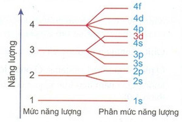 Phân mức năng lượng nguyên tử