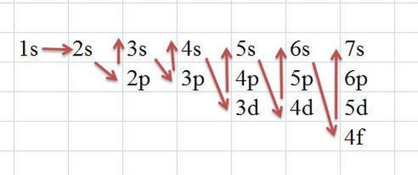 Phân bố electron theo từng lớp.