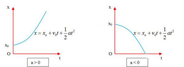 Chuyển động thẳng biến đổi đều là kiến thức quan trọng trong môn Vật lý