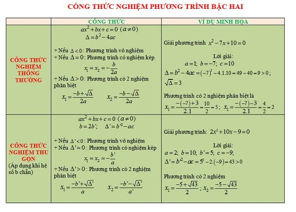 Bảng công thức nghiệm phương trình bậc 2