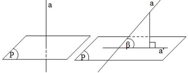Đường thẳng a hợp với mặt phẳng P một góc 90 độ
