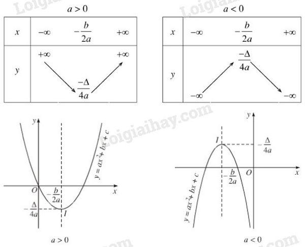 Bảng biến thiên và đồ thị hàm số bậc hai y = ax2 + bx + c