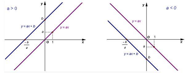 Đồ thị của hàm số bậc nhất y = ax + b