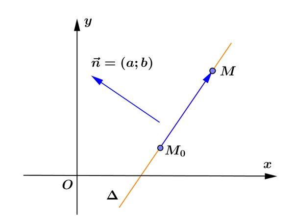 Phương trình đường thẳng là kiến thức trọng tâm của môn Toán lớp 10