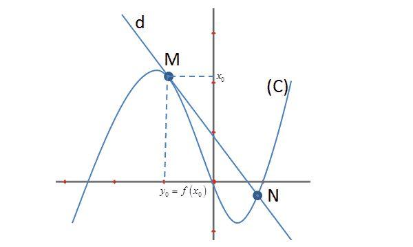 Viết phương trình tiếp tuyến của đồ thị hàm số
