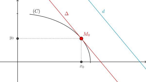 Tiếp tuyến song song với đường thẳng cho trước