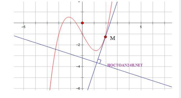 Tiếp tuyến vuông góc với đường thẳng cho trước