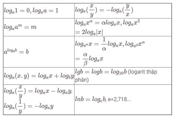 Bảng công thức logarit cơ bản