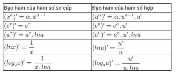 Bảng công thức đạo hàm của logarit