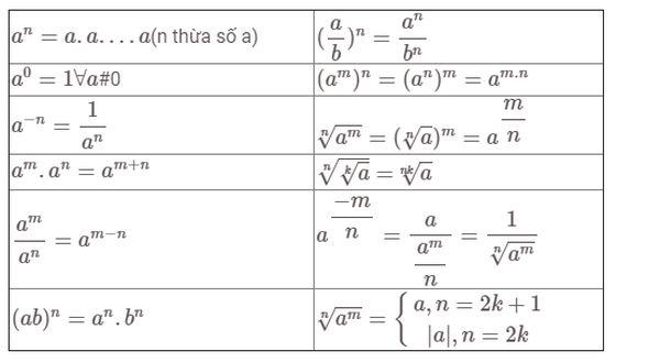 Bảng công thức mũ logarit