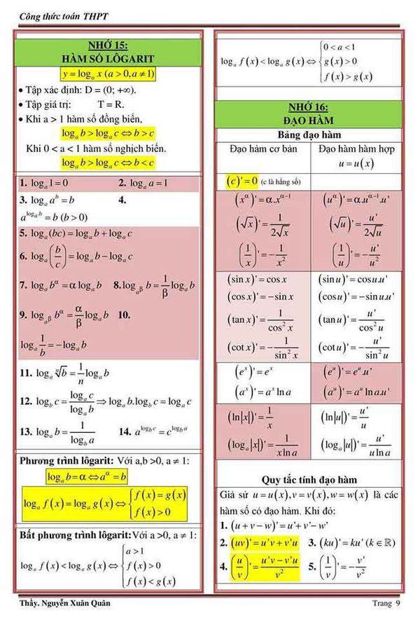 Bảng công thức logarit đầu đủ